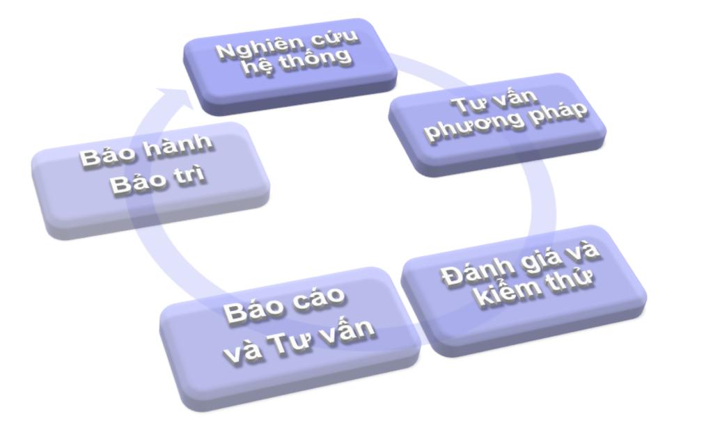 Quy trình Đánh giá An ninh mạng theo tiêu chuẩn Quốc tế