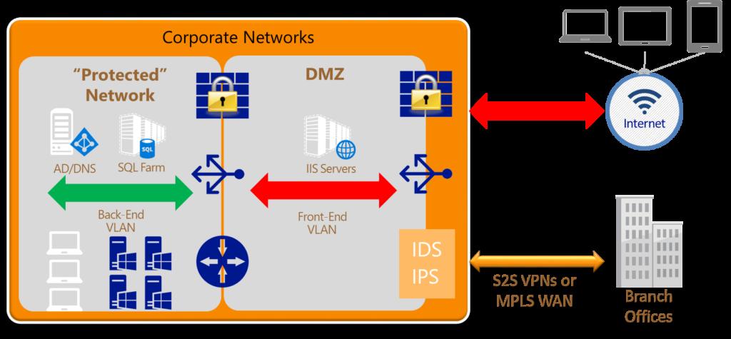 Security-Network-Design