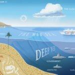 Tổng quan về Dark Web – Deep Web