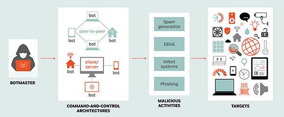 Kiến trúc mạng botnet