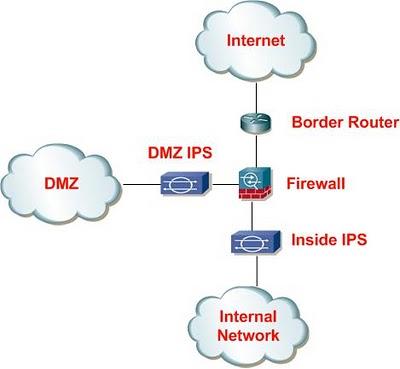 firewall-ips-DMZ PHÒNG CHỐNG SỰ CỐ MÃ ĐỘC VÀ XỬ LÝ SỰ CỐ CHO PC, LAPTOP (PHẦN 1)