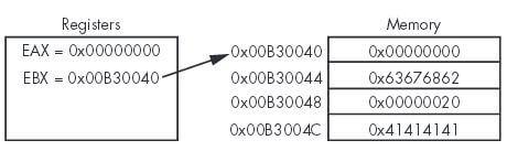 các lệnh x86 1 PHÂN TÍCH MÃ ĐỘC X86 DISASSEMBLY (PHẦN 2)