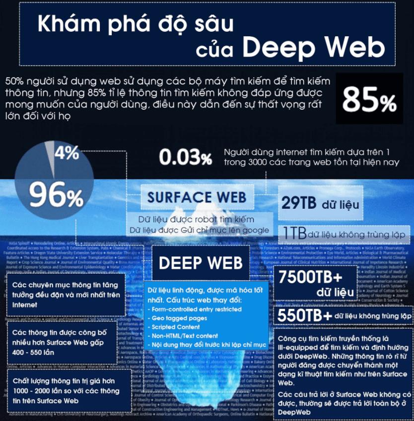 do-sau-cua-dee-web