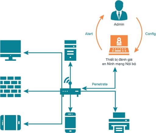 danh-gia-he-thong-mang-noi-bo-securitybox-4network