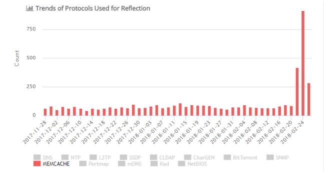 DDos 2 MÁY CHỦ MEMCACHED BỊ TẤN CÔNG BẰNG TẤN CÔNG DDOS KHUYẾCH ĐẠI KHỔNG LỒ
