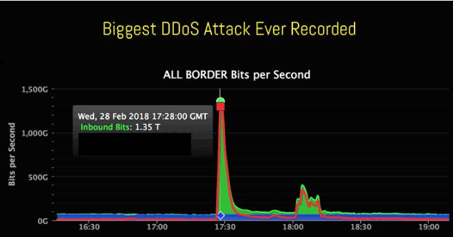 biggest DDoS