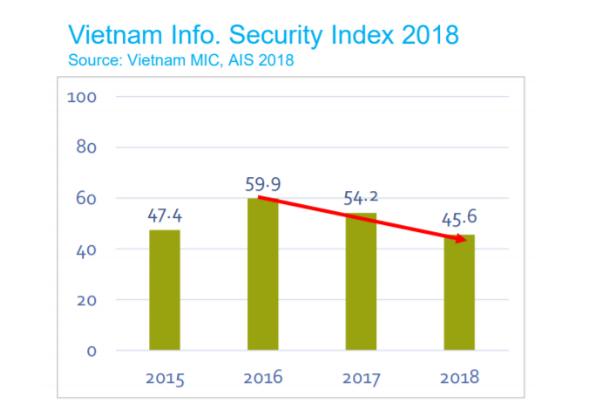 Chỉ số an toàn thông tin của Việt Nam đang đi xuống