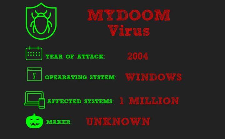 Kết quả hình ảnh cho mydoom